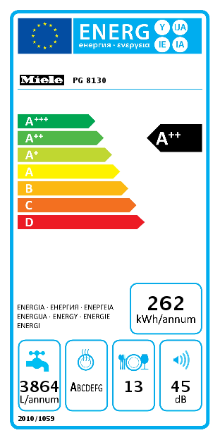 pg8130 energy card